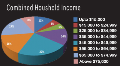Combine-household-income-400x220-final